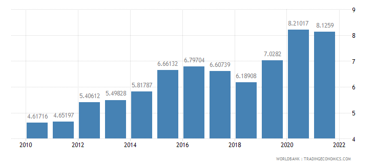 china food imports percent of merchandise imports wb data