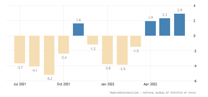 China Food Inflation