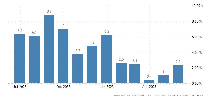 Продовольственная инфляция в Китае