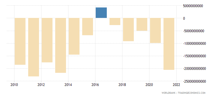 china foreign direct investment net bop us dollar wb data