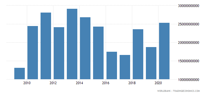 china foreign direct investment net inflows bop us dollar wb data