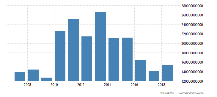 china foreign direct investment net inflows in reporting economy drs us dollar wb data