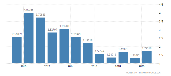 china foreign direct investment net inflows percent of gdp wb data
