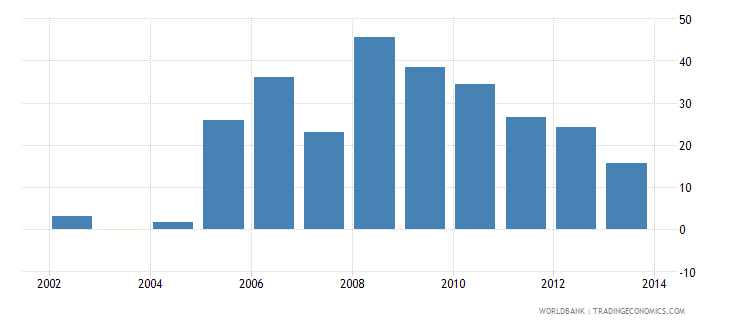 china foreign direct investment net outflows percent of gdp wb data