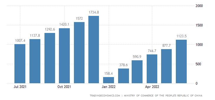 China Foreign Direct Investment | 1997-2020 Data | 2021-2022 Forecast | Calendar