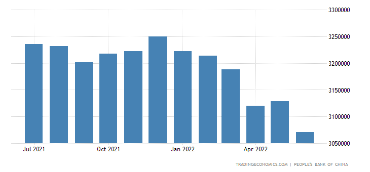 China Foreign Exchange Reserves 1980 2018 Data Chart Calendar