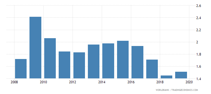 china foreign reserves months import cover goods wb data