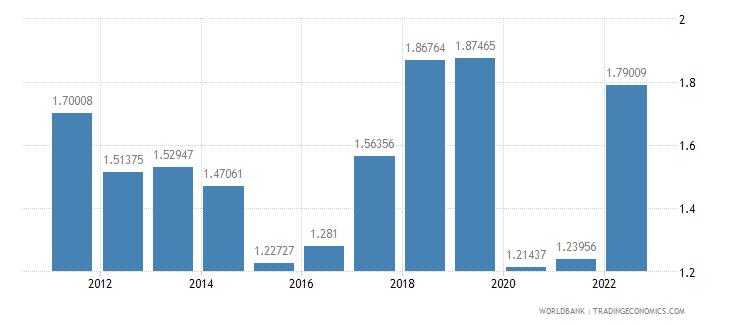china fuel exports percent of merchandise exports wb data