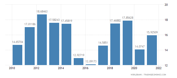 china fuel imports percent of merchandise imports wb data