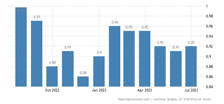 China Gasoline Prices