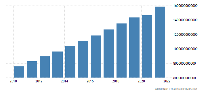 china gdp constant 2000 us dollar wb data