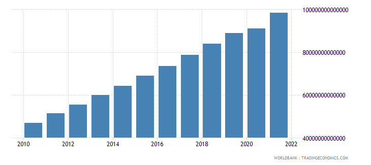 china gdp constant lcu wb data