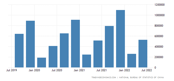 China GDP Constant Prices