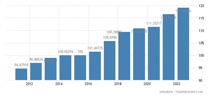 china gdp deflator base year varies by country wb data