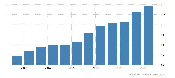 china gdp deflator linked series base year varies by country wb data