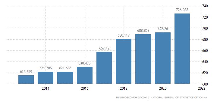 China GDP Deflator
