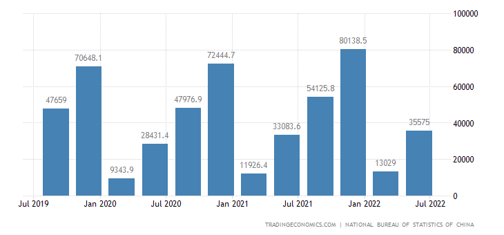 China GDP From Construction