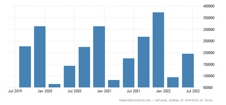 China GDP From Industry | 2019 | Data | Chart | Calendar
