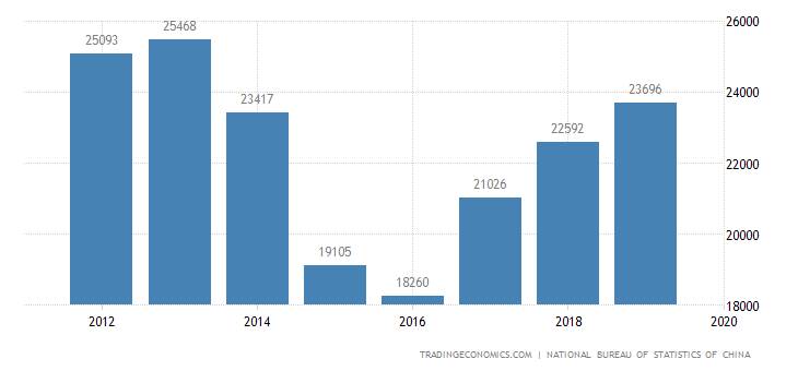 China Gdp From Mining