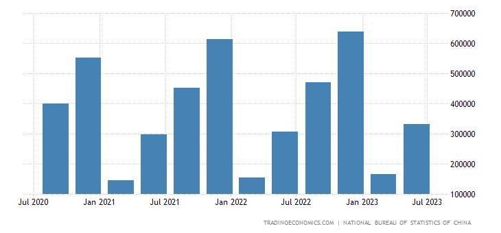 China GDP Tertiary Industry