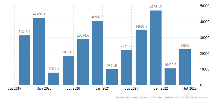 China GDP From Transport
