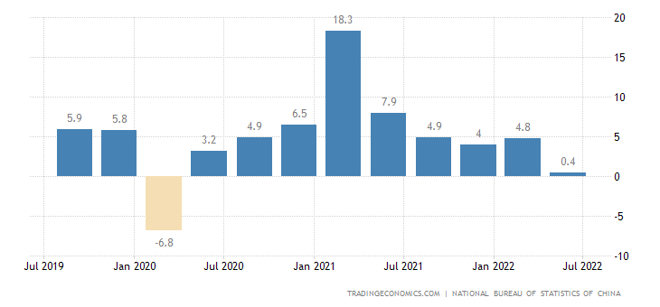 China GDP Annual Growth Rate | 2019 | Data | Chart