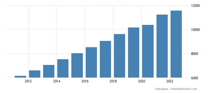 china gdp per capita constant 2000 us dollar wb data