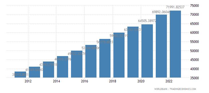 china gdp per capita constant lcu wb data