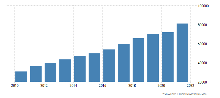 china gdp per capita current lcu wb data