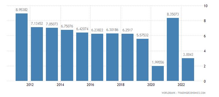 china gdp per capita growth annual percent wb data