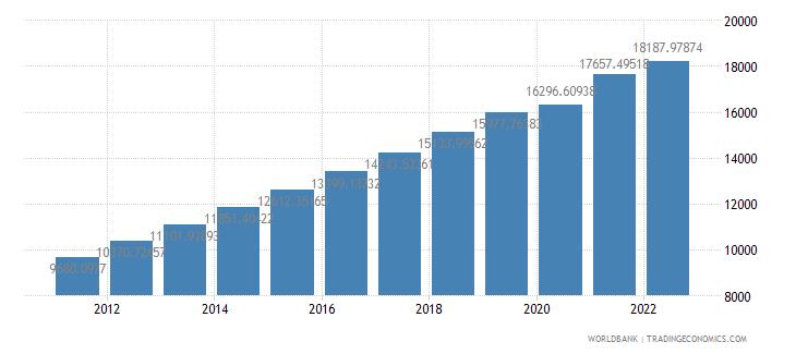 china gdp per capita ppp constant 2005 international dollar wb data