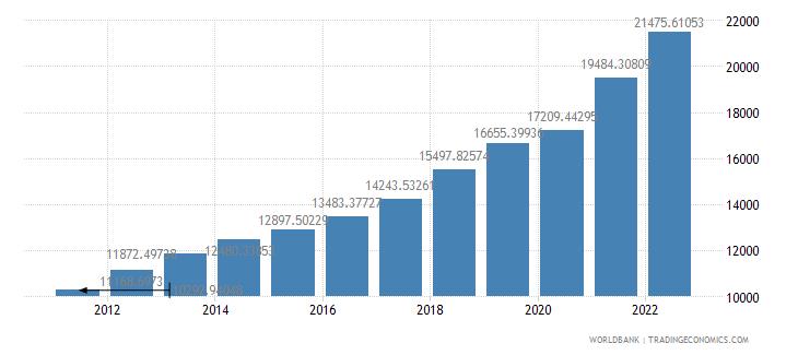 china gdp per capita ppp us dollar wb data