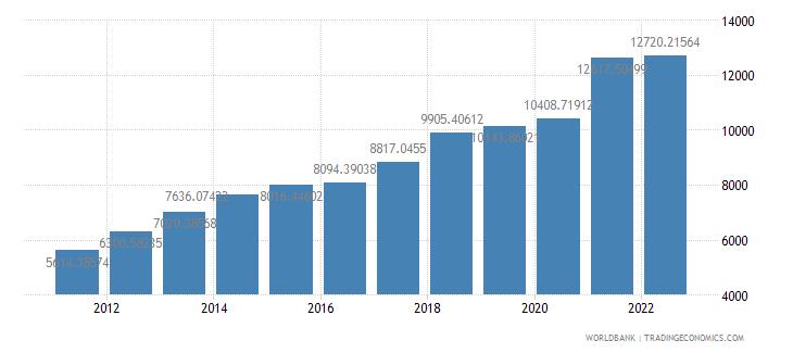 china gdp per capita us dollar wb data
