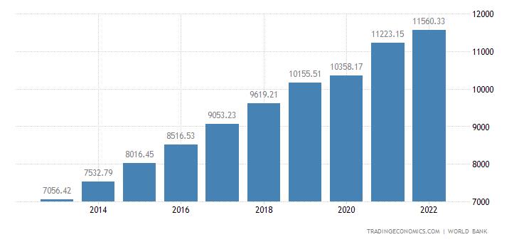 China GDP per capita | 1960-2019 Data | 2020-2022 Forecast | Historical |  Chart | News