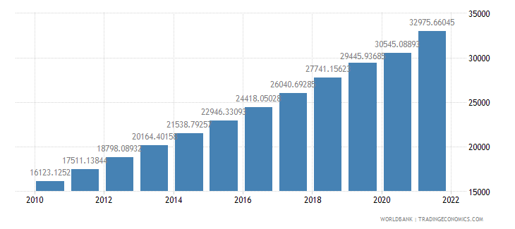 china gdp per person employed constant 1990 ppp dollar wb data