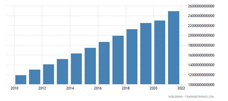 china gdp ppp constant 2005 international dollar wb data