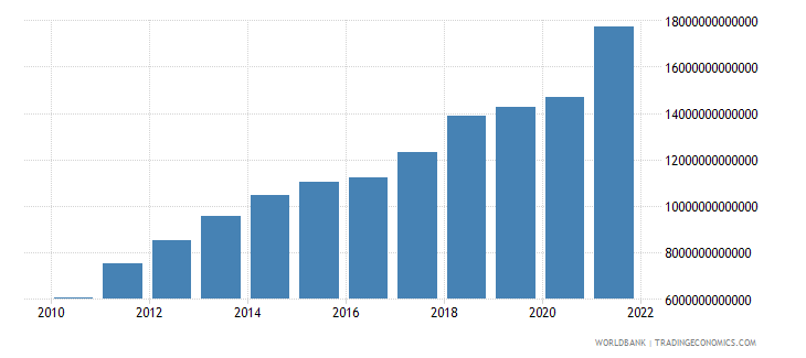 china gdp us dollar wb data