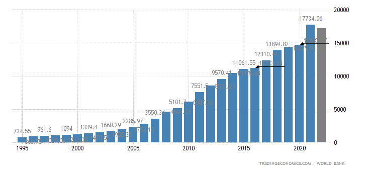 https://d3fy651gv2fhd3.cloudfront.net/charts/china-gdp.png?s=wgdpchin&projection=te&v=202003061721V20191105&d1=19950530