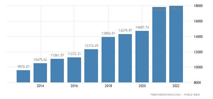China GDP