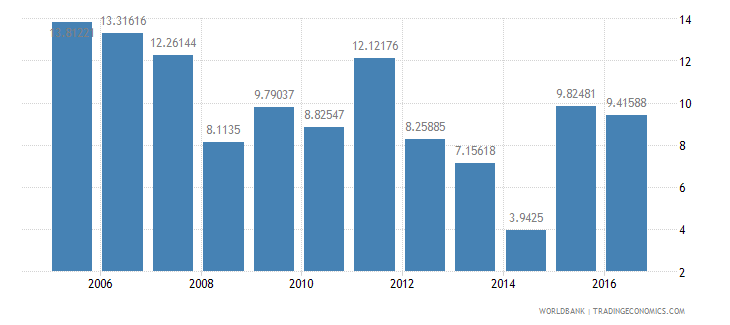 china general government final consumption expenditure annual percent growth wb data