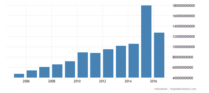 china general government final consumption expenditure constant 2000 us dollar wb data
