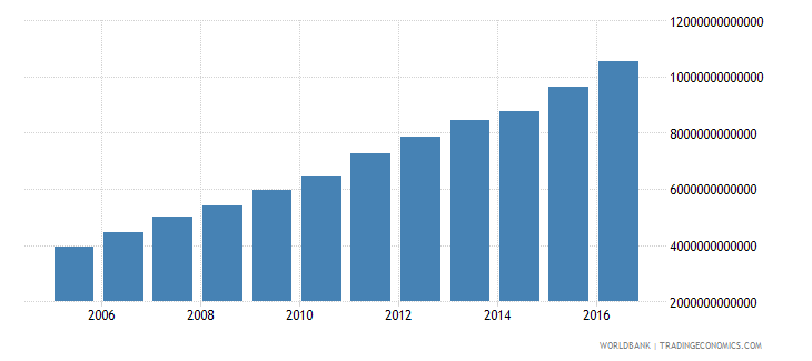 china general government final consumption expenditure constant lcu wb data