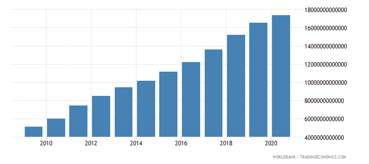 china general government final consumption expenditure current lcu wb data