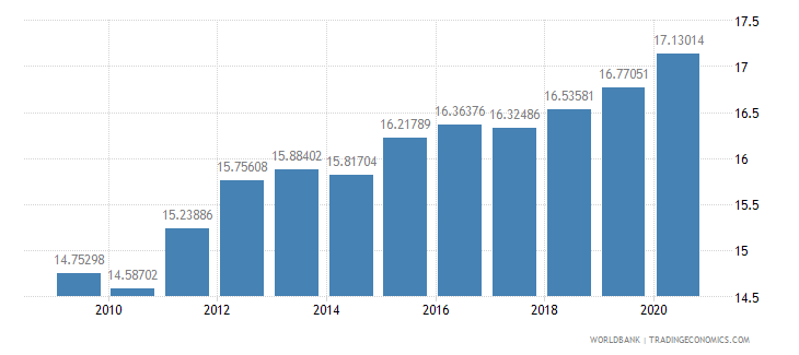 china general government final consumption expenditure percent of gdp wb data