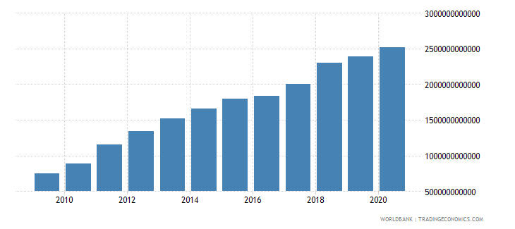 china general government final consumption expenditure us dollar wb data