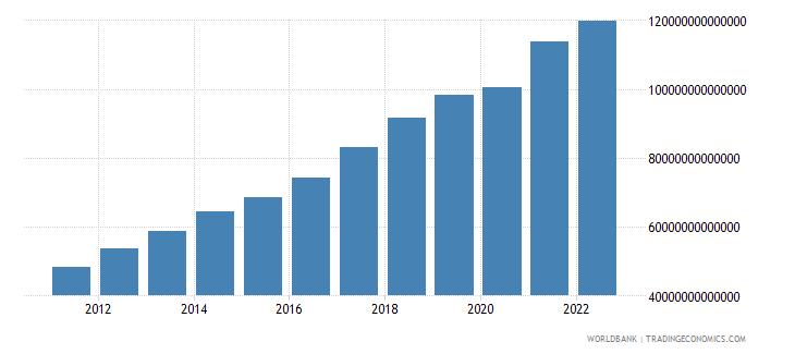 china gni current lcu wb data