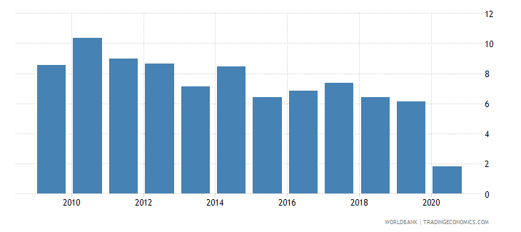 china gni growth annual percent wb data