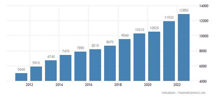 china gni per capita atlas method us dollar wb data