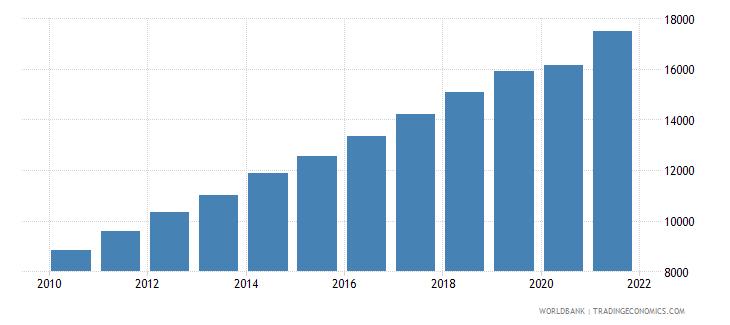 china gni per capita ppp constant 2011 international $ wb data