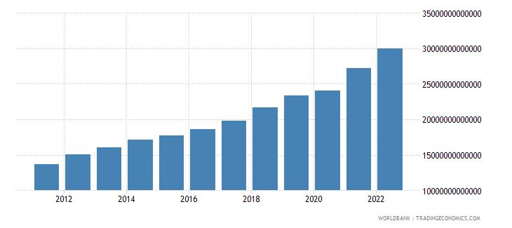 china gni ppp us dollar wb data